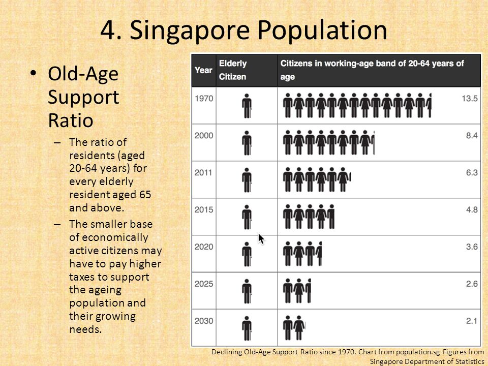 ageing population in singapore Singapore's government might as well have dropped dynamite among the people when it recently addressed its aging workforce and low birth rate its solution: increase.