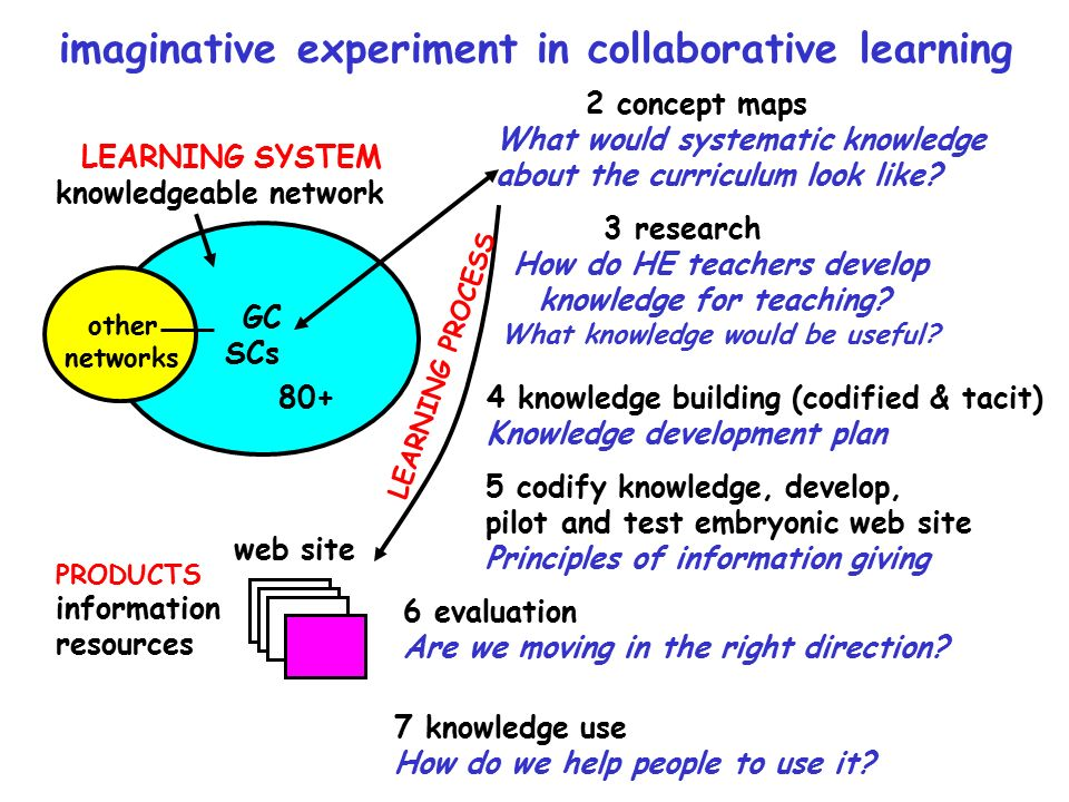 imaginative experiment in collaborative learning