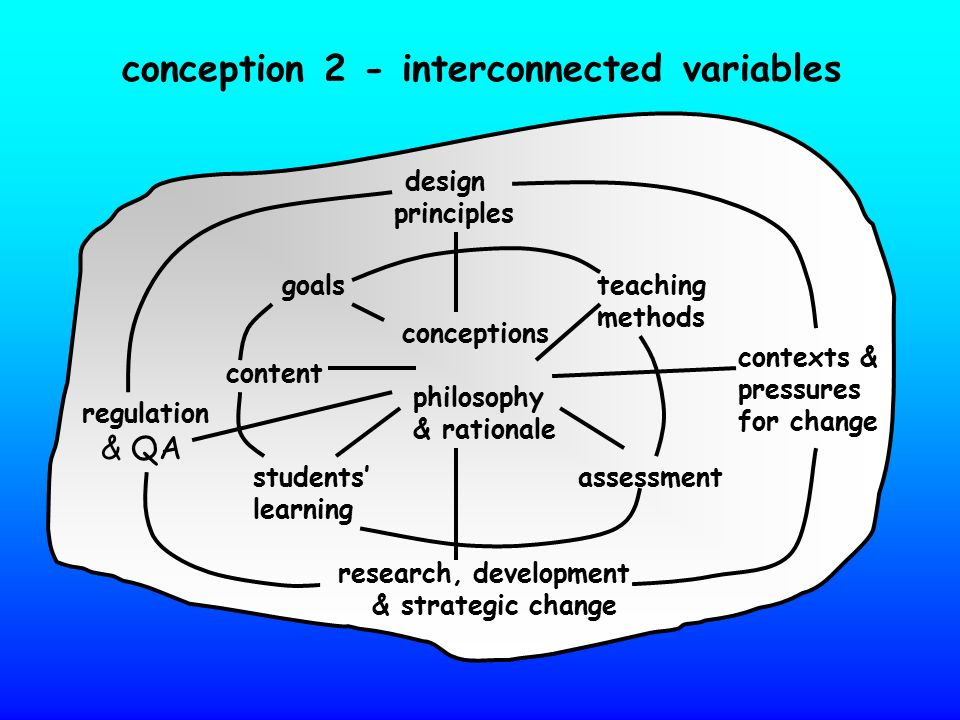 conception 2 - interconnected variables