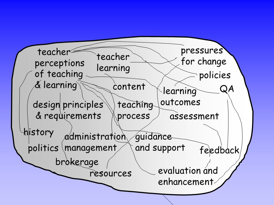 teacher perceptions. of teaching. & learning. pressures. for change. teacher. learning. policies.