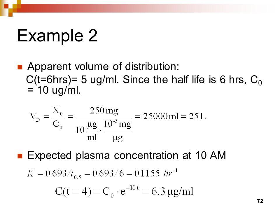 apparent volume of distribution pdf