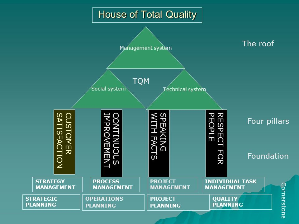 Quality Models In Higher Education Ppt Download