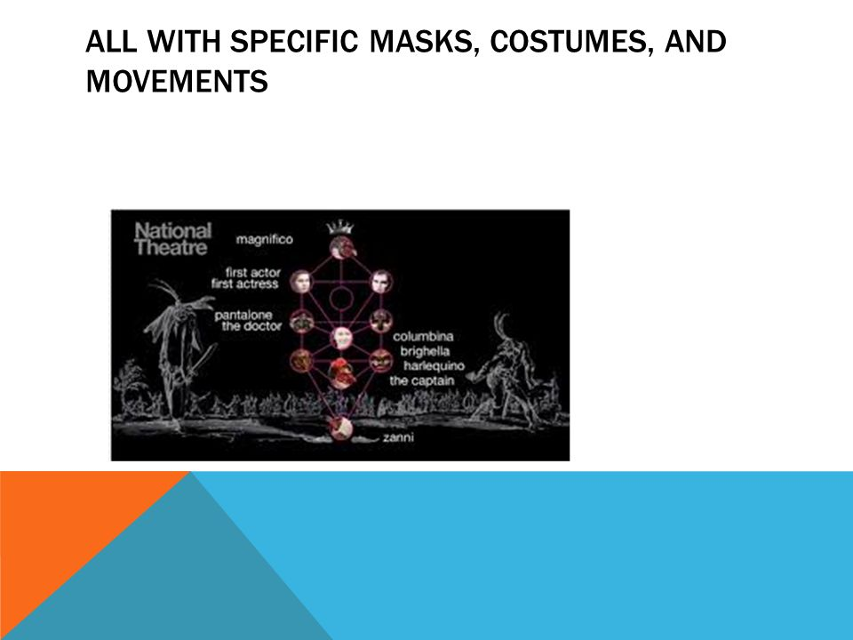 All with specific masks, costumes, and movements