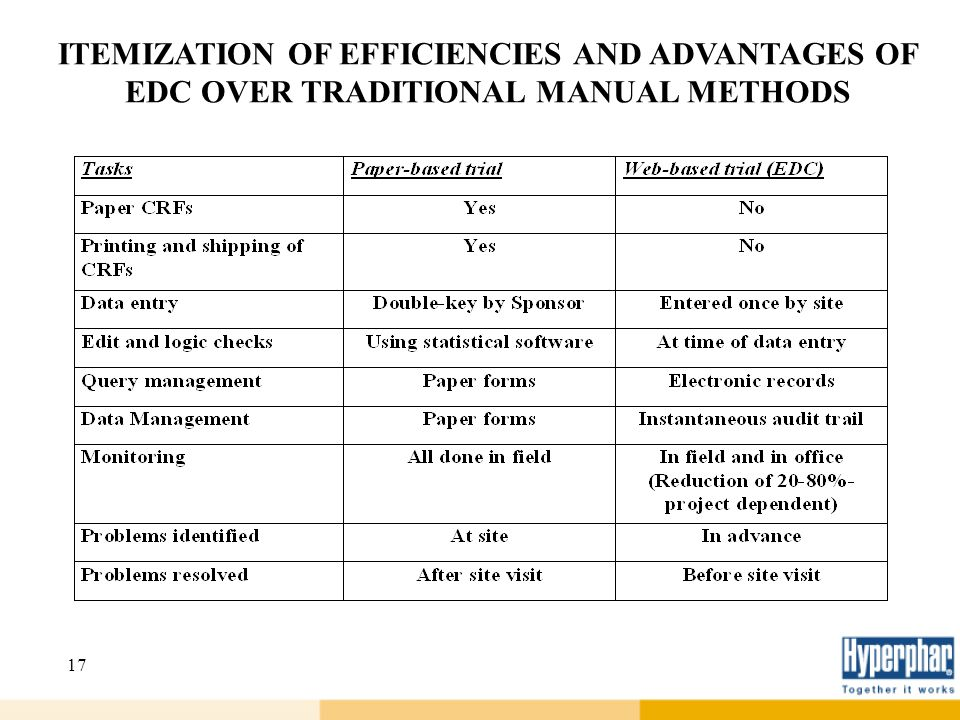 ITEMIZATION OF EFFICIENCIES AND ADVANTAGES OF EDC OVER TRADITIONAL MANUAL METHODS