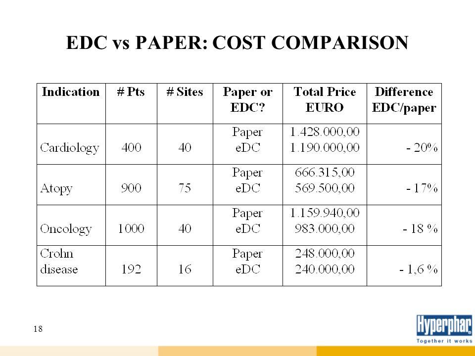 EDC vs PAPER: COST COMPARISON