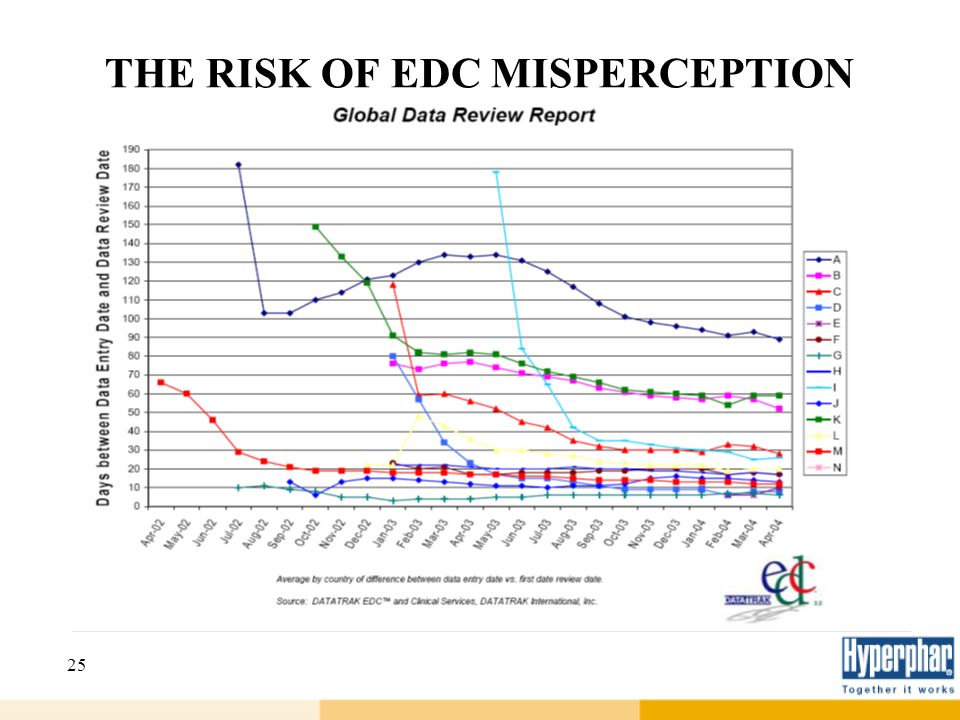 THE RISK OF EDC MISPERCEPTION
