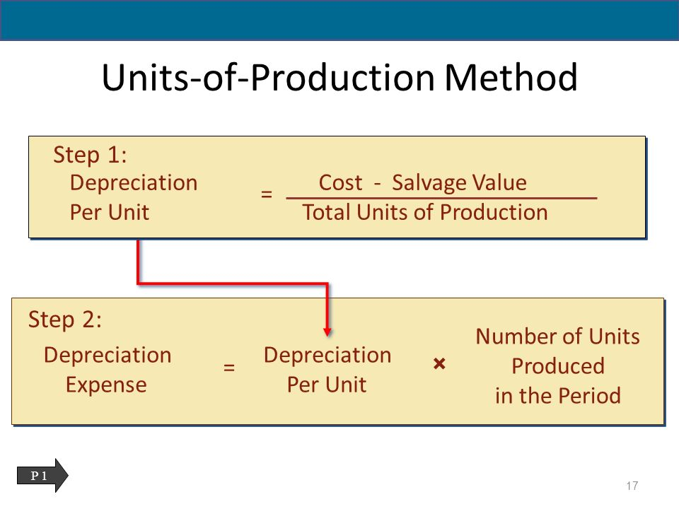 production method The units-of-production depreciation method units-of-production is an activity method because you compute depreciation on actual physical use, making it a fantastic method for computing factory machinery depreciation.