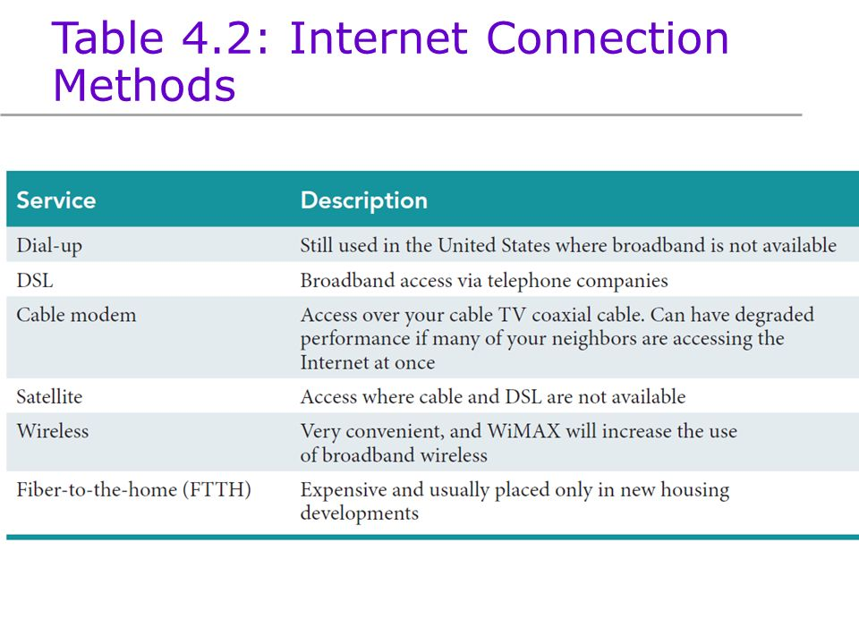 methods of getting internet connection Cable and adsl are not the only options for getting online broadband (high speed) internet can be achieved a variety of ways here are four major broadband choices below if you can average 10 to 25 megabits-per-second down speeds with your connection, you should have a smooth daily internet.