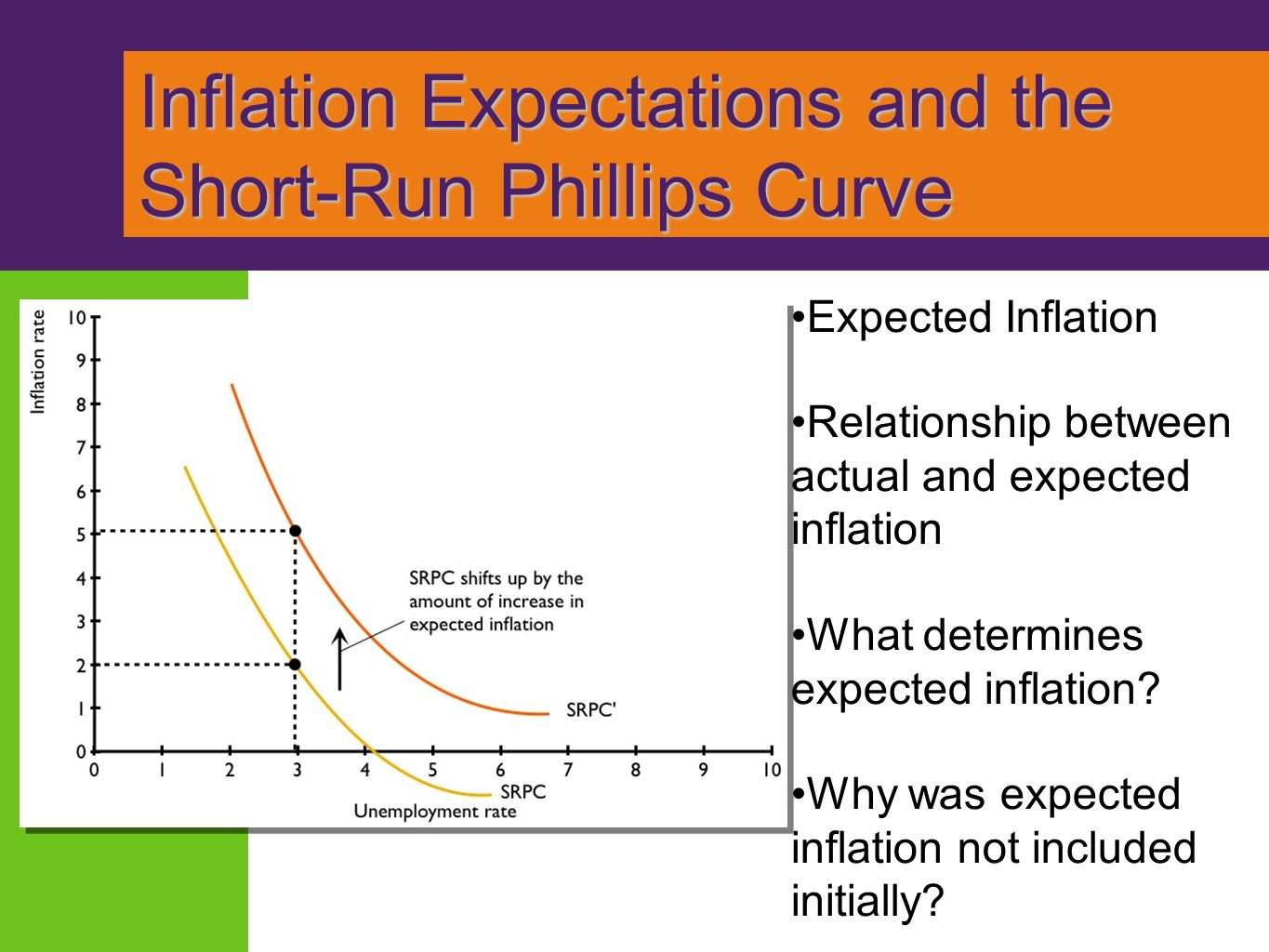 wage setting and price relationship expectations