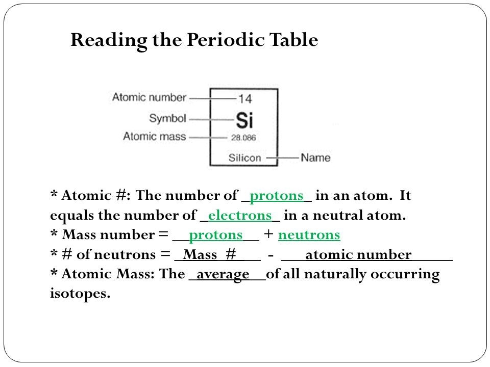 Periodic table what is atomic mass number on periodic table periodic table what is atomic mass number on periodic table atomic structure unit ppt video urtaz Images
