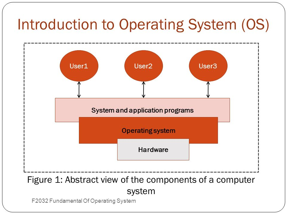 an introduction to the windows operating system 2 - 1 introduction to operating systems it is important that you familiarize yourself with windows and linux in preparation for this course the exercises in this.