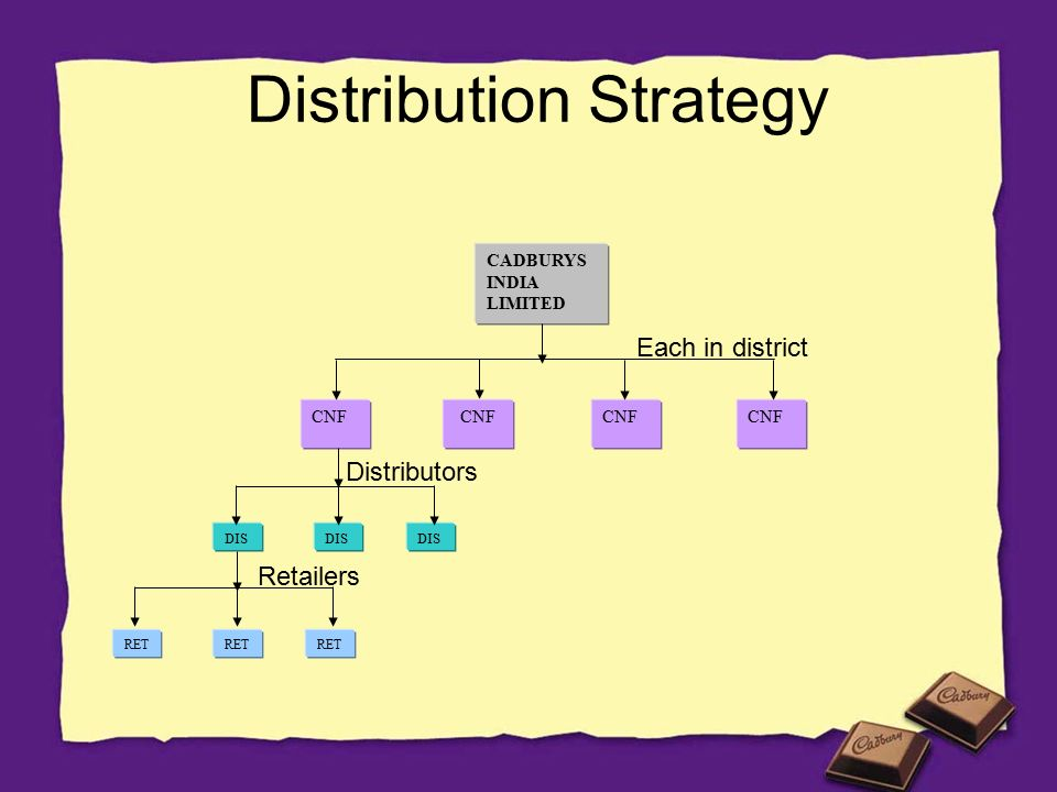 distribution of cadbury In 2012, alf mizzi & sons marketing (ltd) took over the importation and distribution of cadbury, as well as several other mondelez brands.