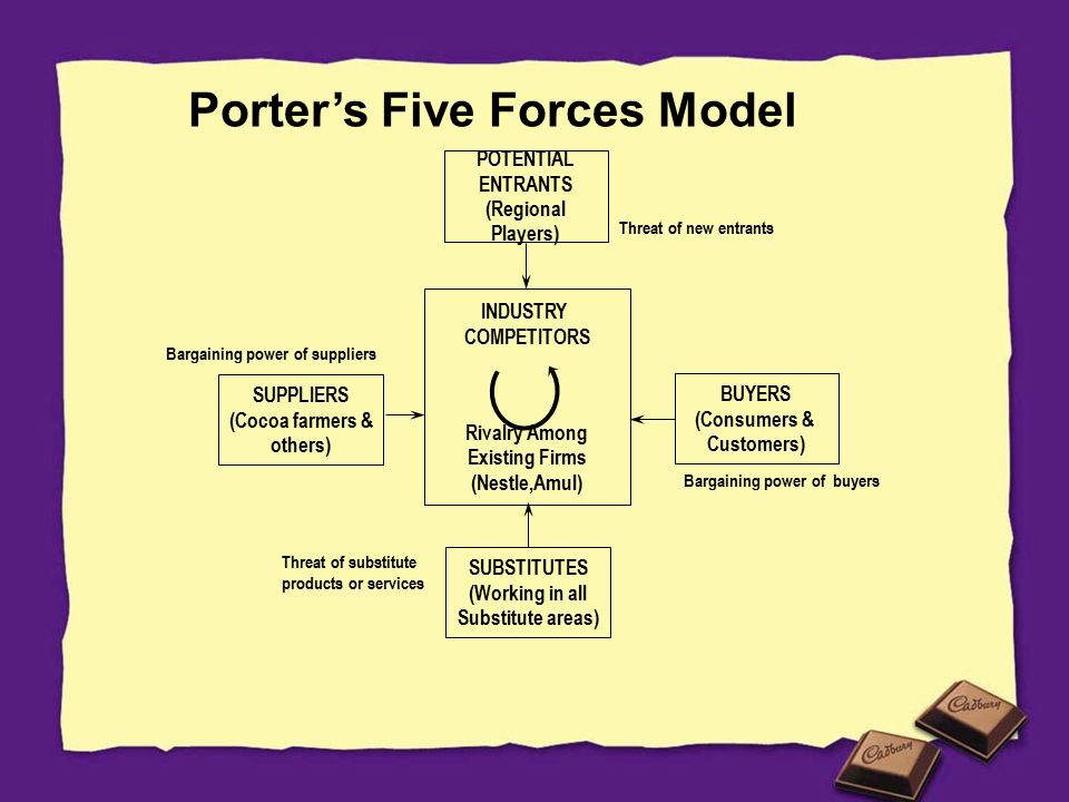 Pest and porter s five forces analysis of barclays bank