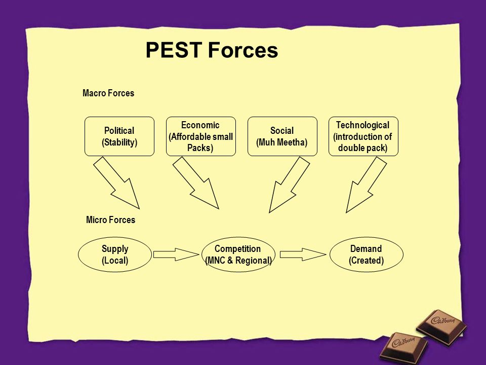 pest analysis of amul product Political factors may also include goods and services which the government  wants to provide or be provided (merit goods) and those that the government  does.