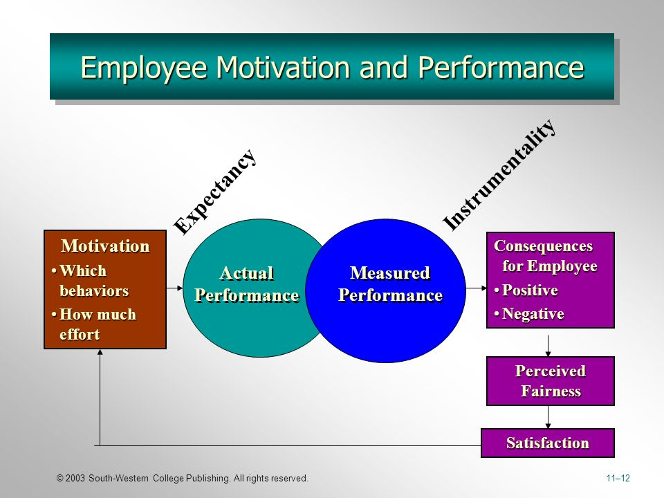 employee job satisfaction and motivation impact Impact of organizational culture on employee motivation and job satisfaction by table of contents chapter 1: introduction1 background of the research1.