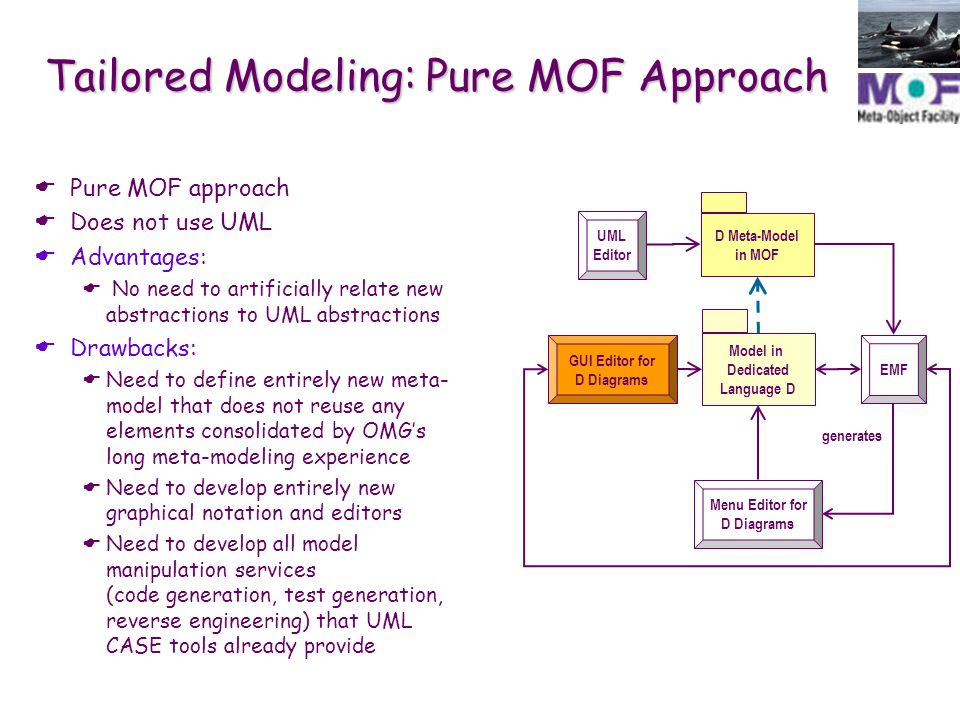 Mof meta models and uml profiles ppt download 19 tailored modeling pure mof approach does not use uml advantages ccuart Image collections