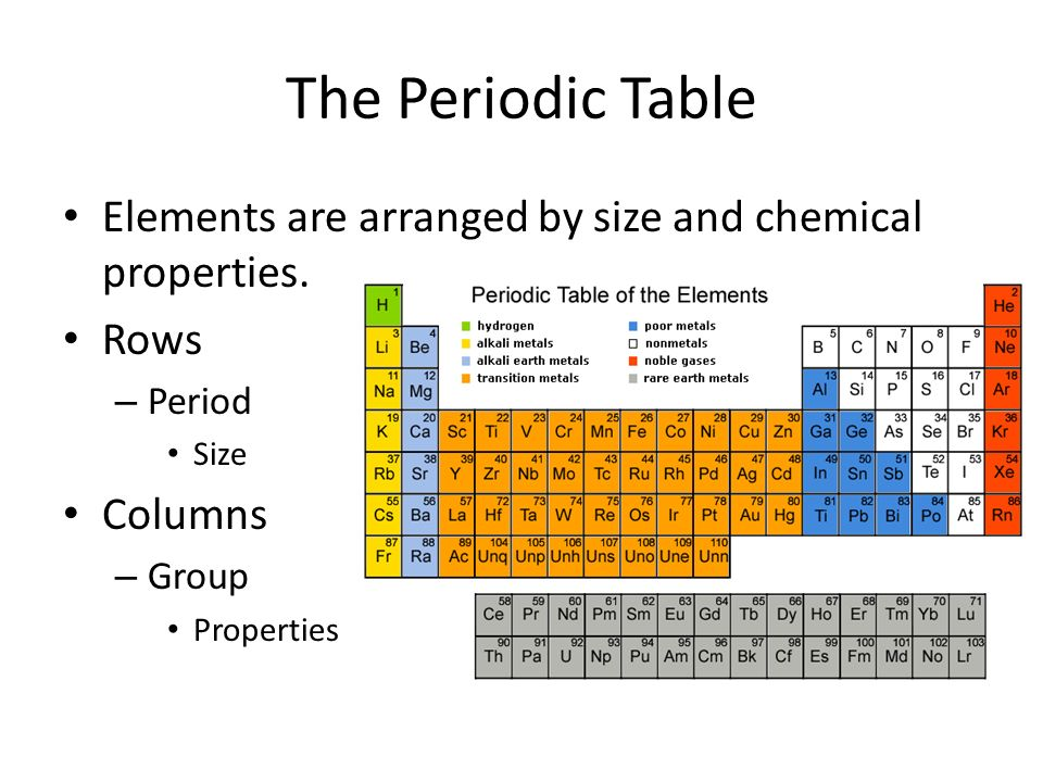 Atoms and elements ppt video online download - Size of atoms in periodic table ...