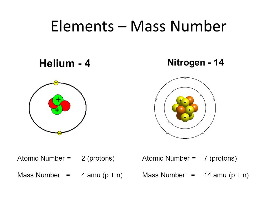 atomic number of elements pdf