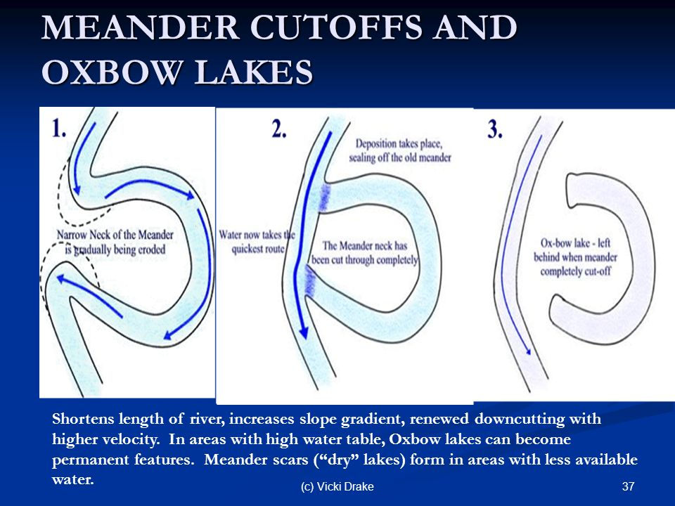 HOW FLOWING WATER CHANGES THE EARTH'S SURFACE - ppt download