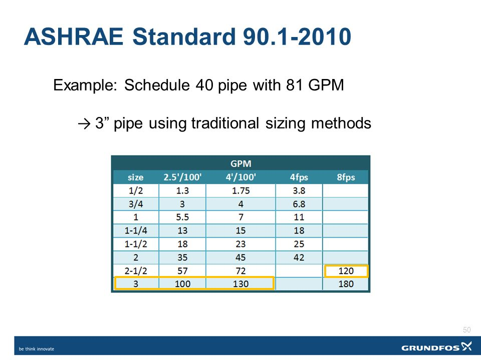 ashrae standard example schedule 40 pipe with 81 gpm