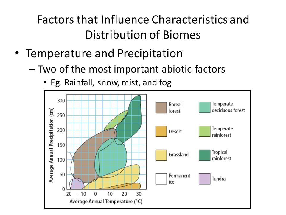 Factors that Influence Characteristics and Distribution of Biomes