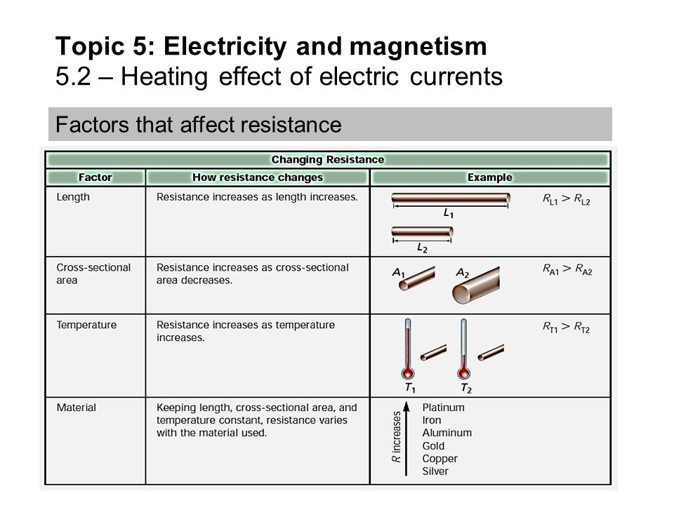 factors that affect resistance and electric power There are a few factors that affect the resistance,  the filament across an electric light bulb resistance is measured in a unit called an  Ÿ power pack.