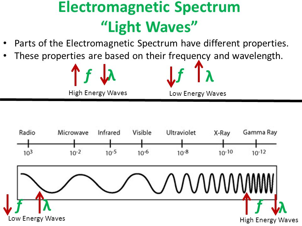 waveforms and frequency spectra essay