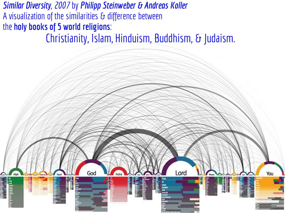 christianity vs buddhism The spread of buddhism and christianity buddhism and christianity were each founded by one person, and then eventually grew into two of the largest religions in the world each religion had different reasons for the success in the spreading of each respected belief.