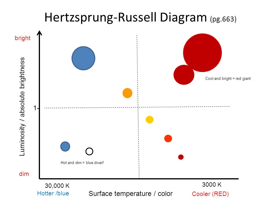 Ch 28 the stars properties of stars ppt download 27 hertzsprung russell diagram ccuart Gallery