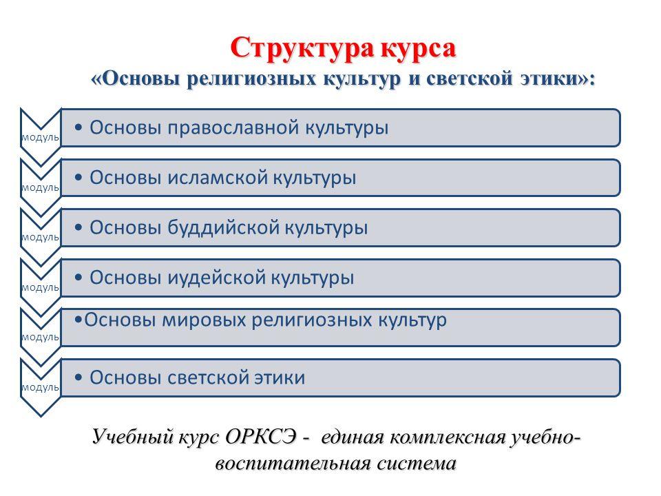 Структура курса «Основы религиозных культур и светской этики»: