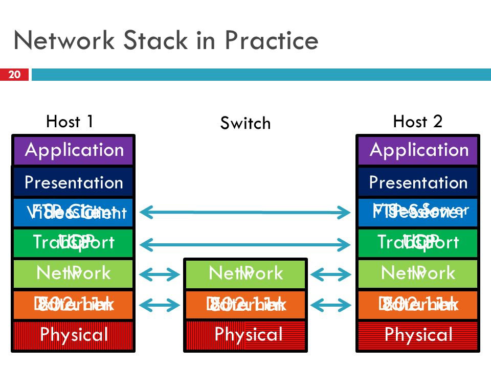 networking practice of linking two or The network consists of a direct link between two computers this is faster and more reliable than other types of connections since there is a direct connection.