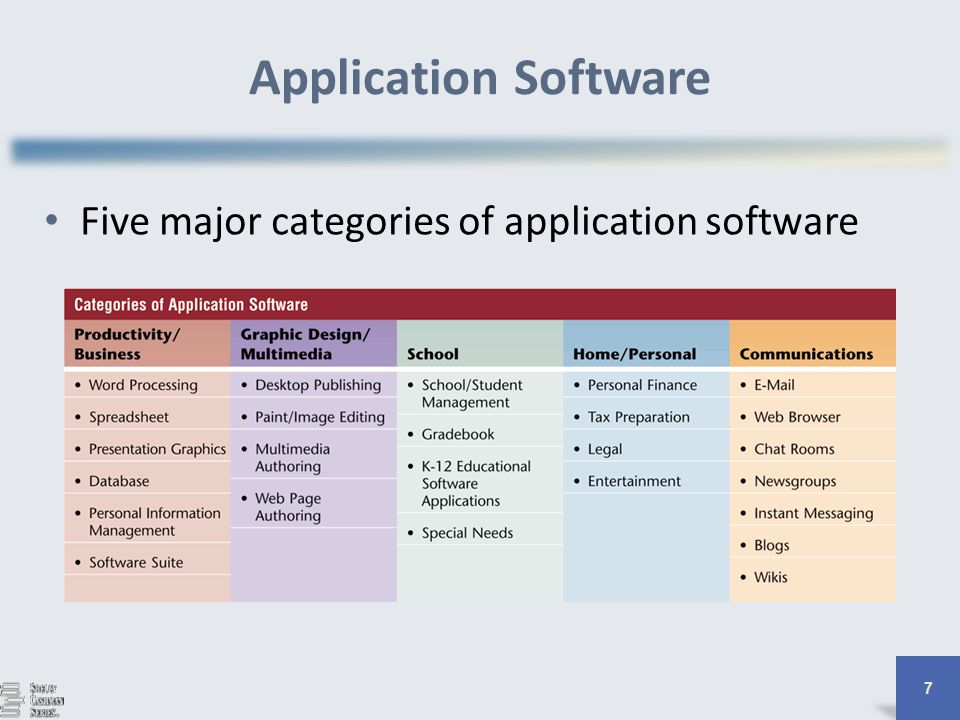 three major categories of software Name the three major categories of system software what is package software what is the difference between system software and open software what is user interface.