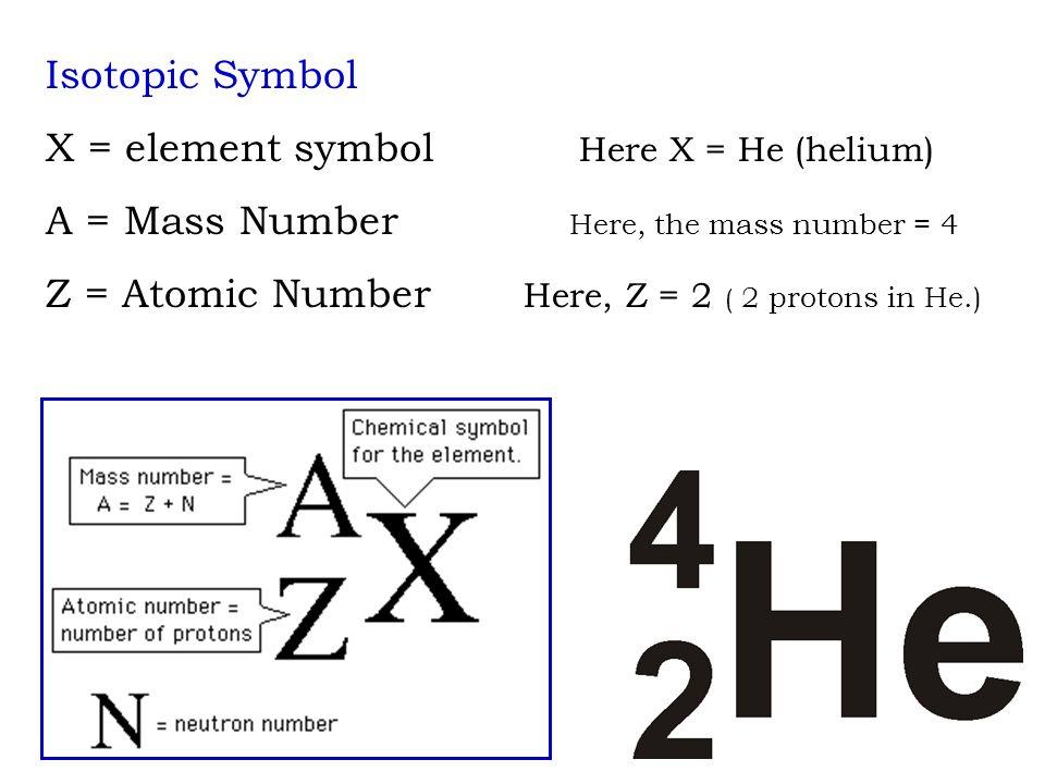 Helium Isotope Symbol