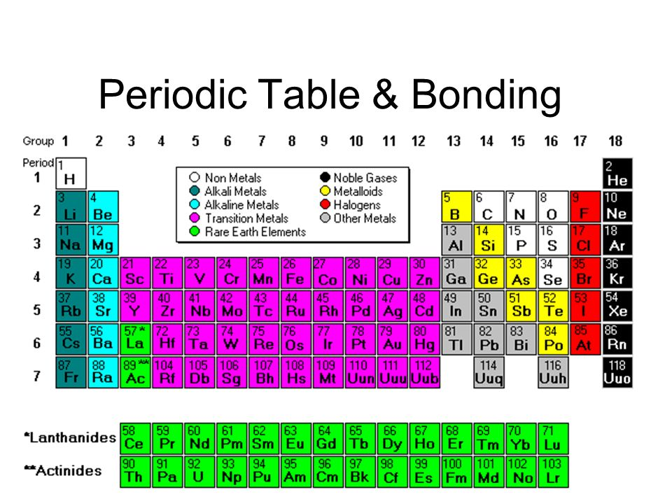 Periodic table bonding ppt video online download urtaz Choice Image