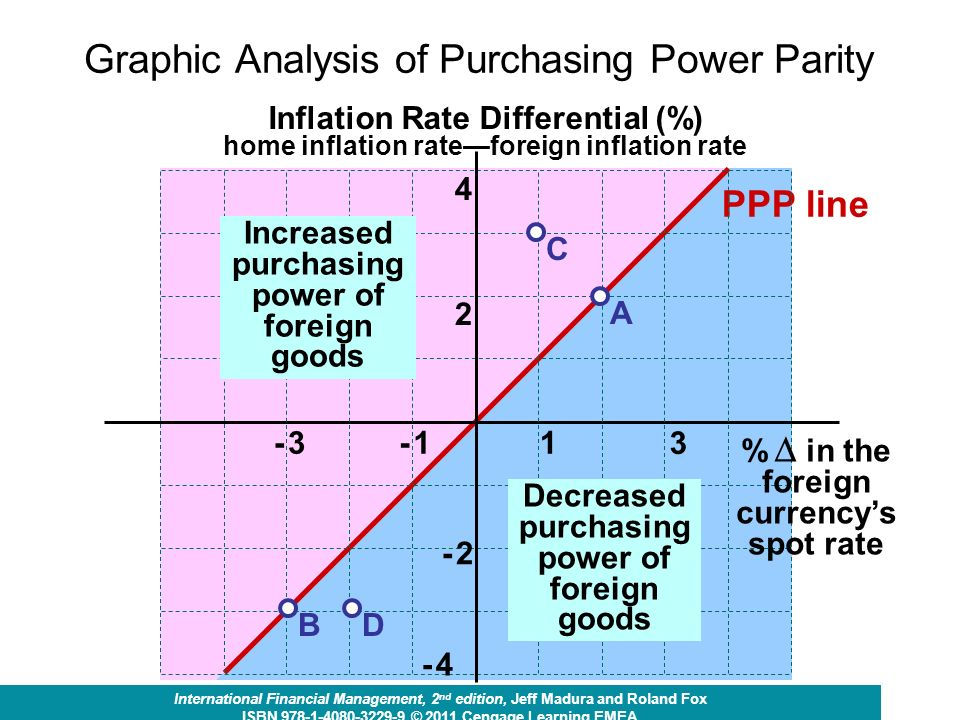 critically evaluate purchasing power parity Burgernomics: a big mac™ guide to purchasing power parity michael r pakko and patricia s pollard  evaluating prevailing exchange rates on the basis.