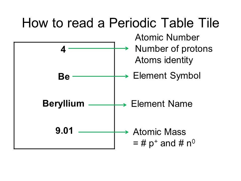 How to read periodic table choice image periodic table of elements periodic table reading periodic table periodic table of elements urtaz Image collections