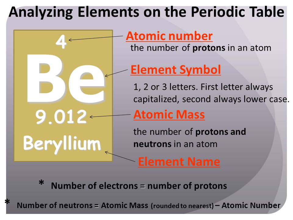 Atomic structure ppt video online download be 4 9012 beryllium analyzing elements on the periodic table urtaz Gallery