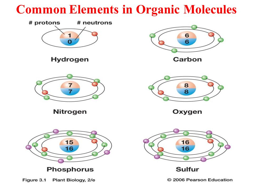 Chemistry topics for us ppt video online download for Earth elements organics