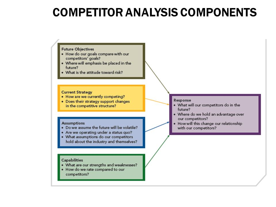 The Advantages of Competitive Analysis in Strategic Planning