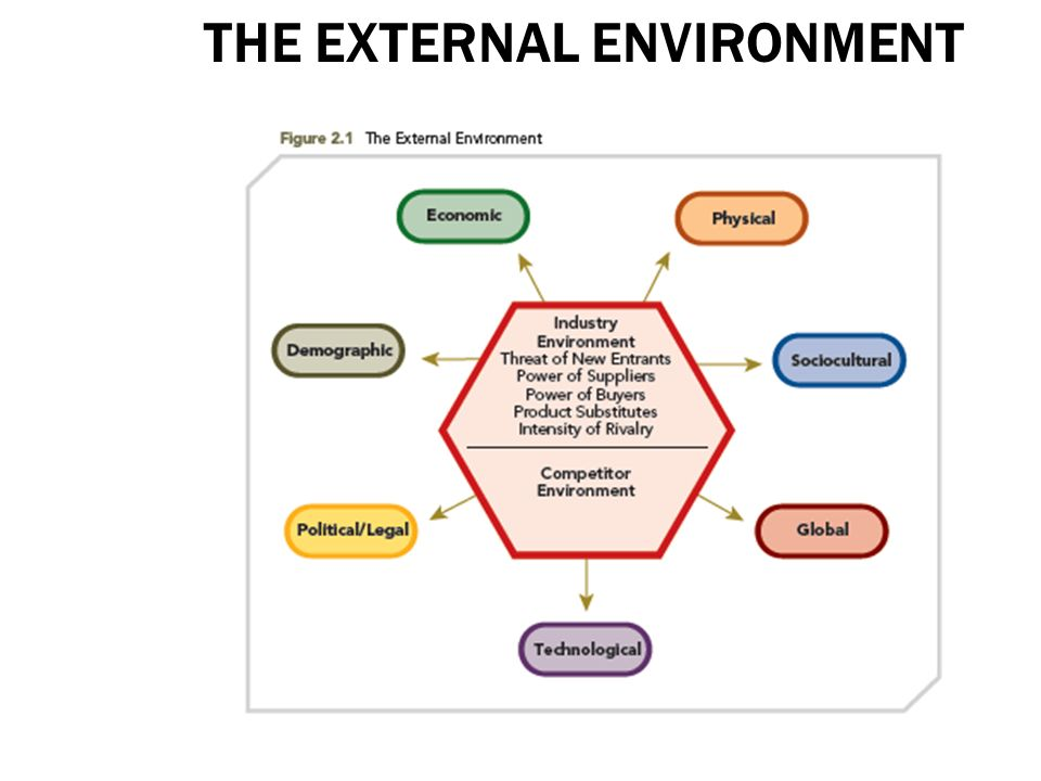 Internal & External Analysis