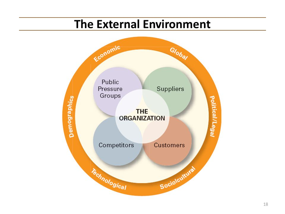 external environment directly affects manager does It is important for managers to understand the external environment for five main reasons, as discussed below: 1 to understand how competition affects their business.