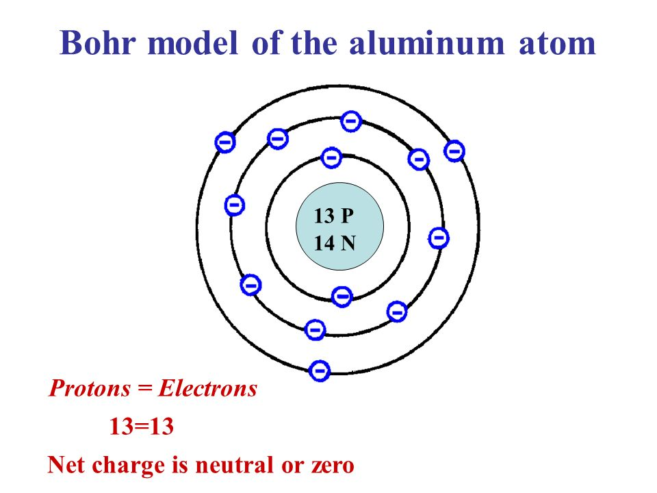 Basic electricity what you need to know ppt video online download bohr model of the aluminum atom net charge is neutral or zero ccuart Image collections
