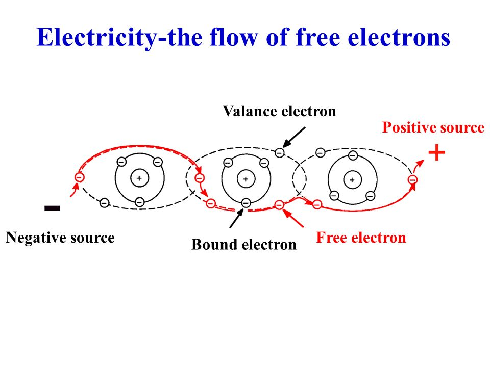 Basic Electricity What You Need To Know Ppt Video