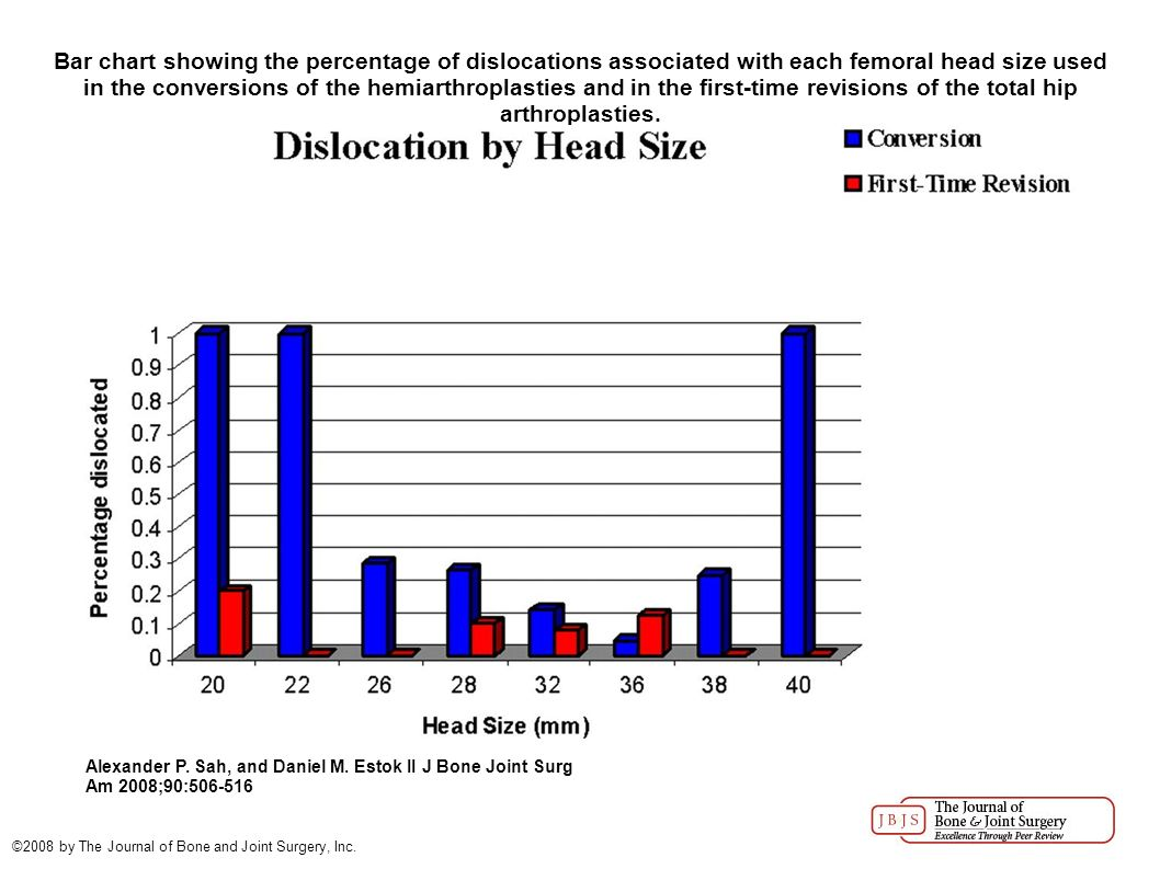 By alexander p sah and daniel m estok ppt video online download bar chart showing the percentage of dislocations associated with each femoral head size used in the nvjuhfo Gallery