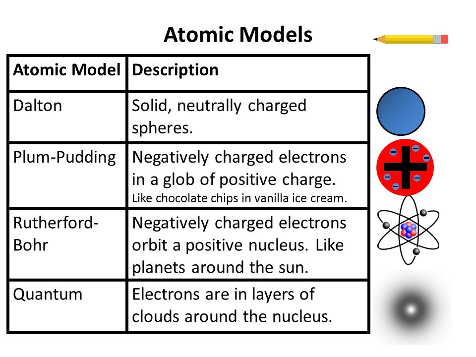 atomic models Dalton's atomic model sets up the building blocks for others to improve on though some of his conclusions were incorrect, his contributions were vital he defined an atom as the smallest indivisible particle though we know today that they can be further divided into protons, neutrons, and electrons, his explanation was revolutionary for that period of time.