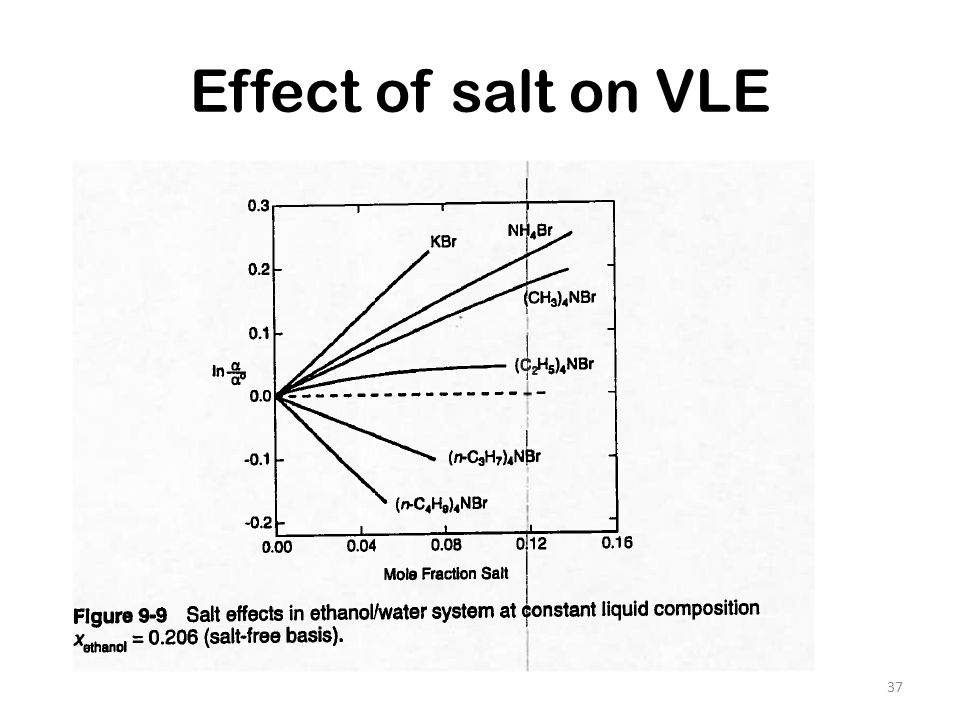 effect of salinity Effects of salinity on a plant may vary depending on the stage of its development soil salinity affects various physiological and biochemical processes which result in reduced biomass production.