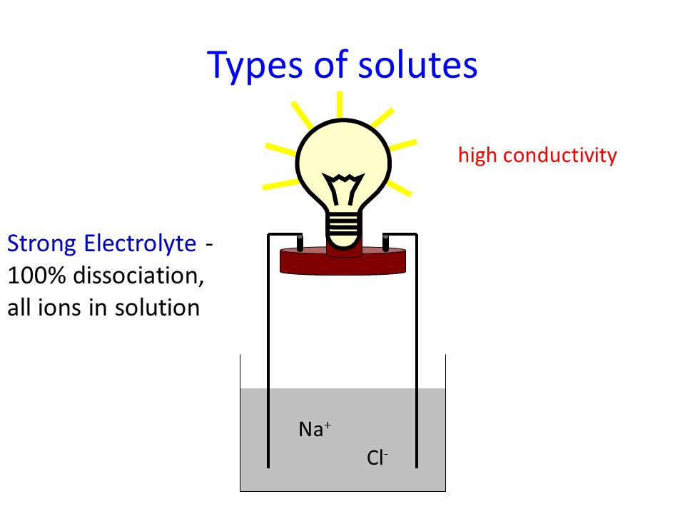 Conductivity Of Electrolyte : Solutions suspensions and colloids ppt video online