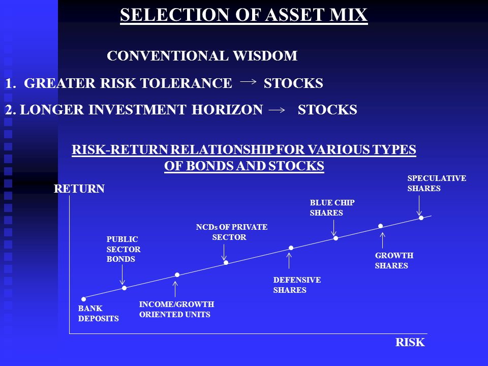 risk return relationship of various securities definition