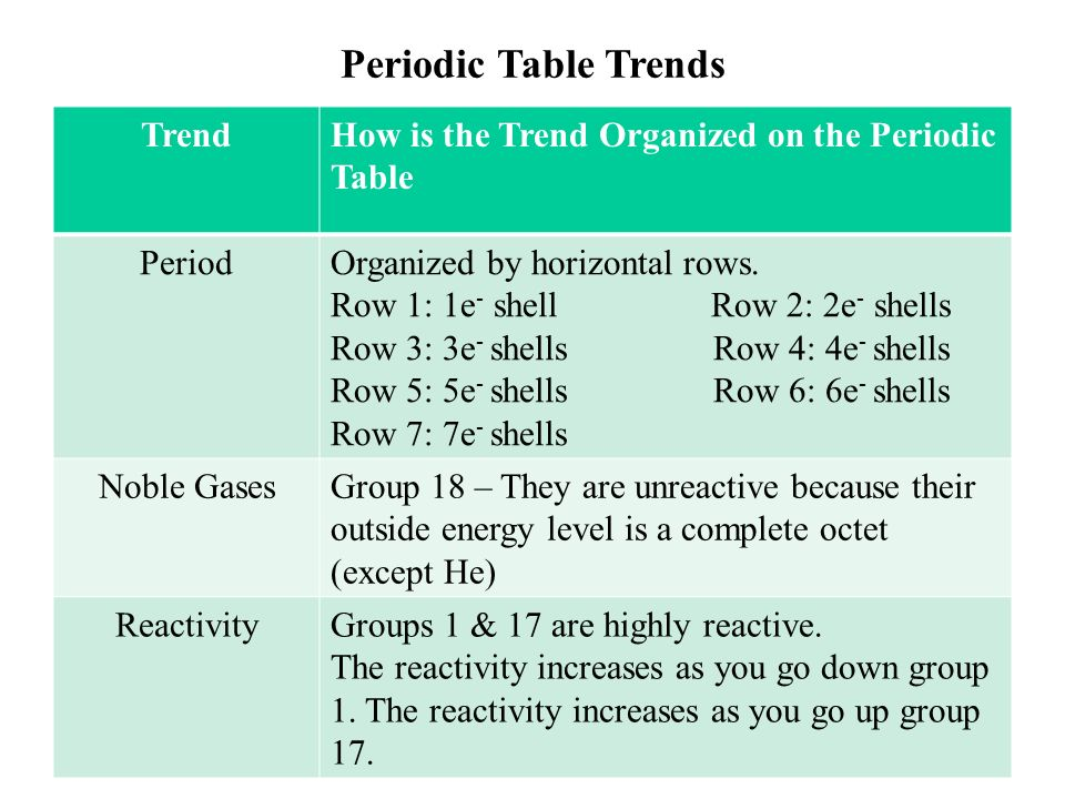 Activator write the questions ppt video online download 20 periodic table trends trend urtaz Image collections