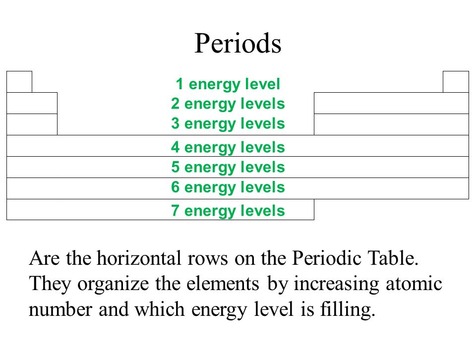 Activator write the questions ppt video online download periods 1 energy level 2 energy levels 3 energy levels 4 energy levels urtaz Image collections